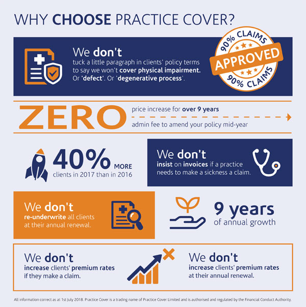 SO3709 Practice Cover Why choose infographic v3